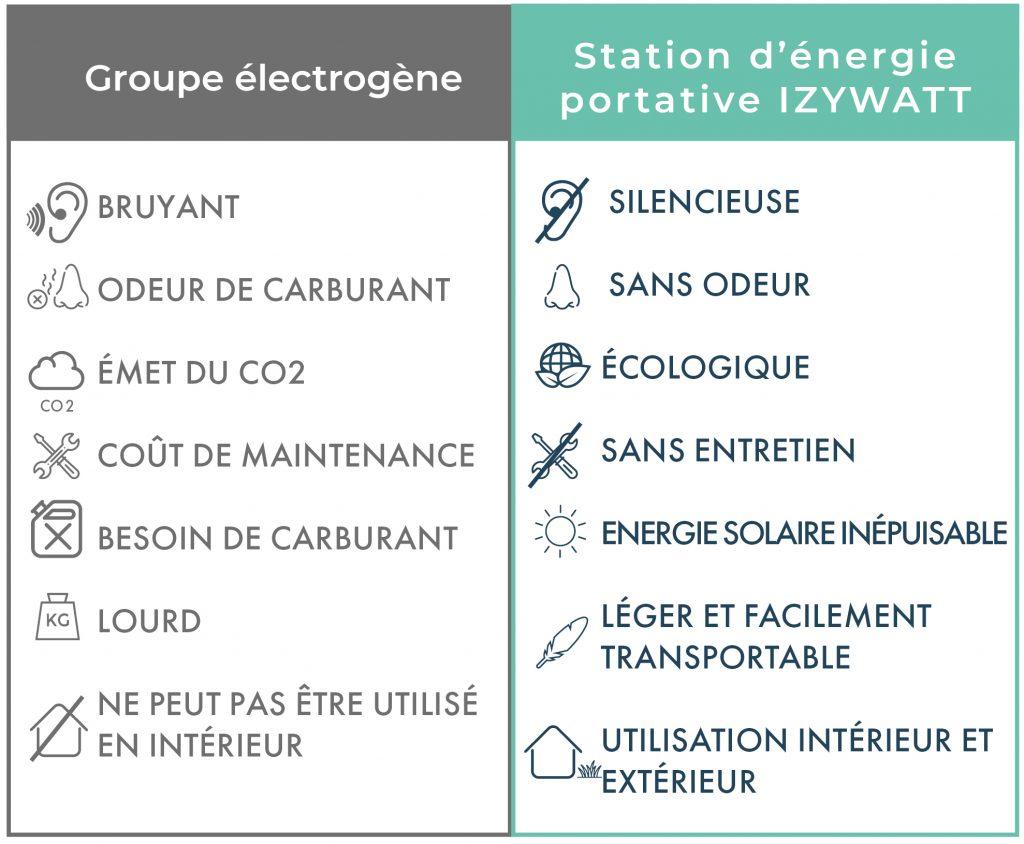 comparatif izywatt groupe électrogène