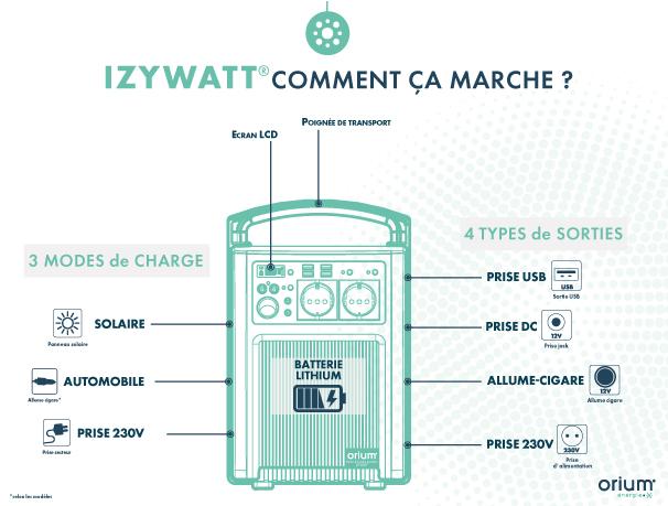 schéma-IZYWATT-Comment-ça-marche